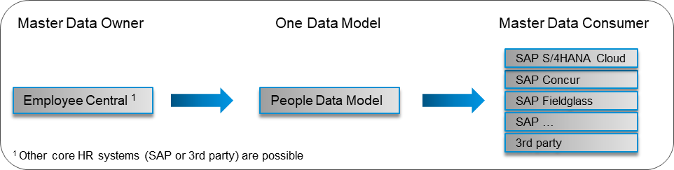 People-Data-Model (1).png