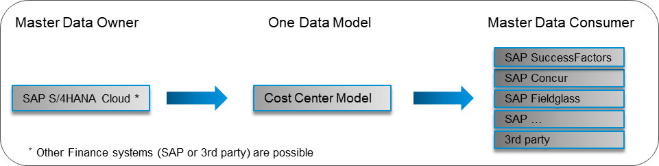 Cost-Center-Data-Model.png